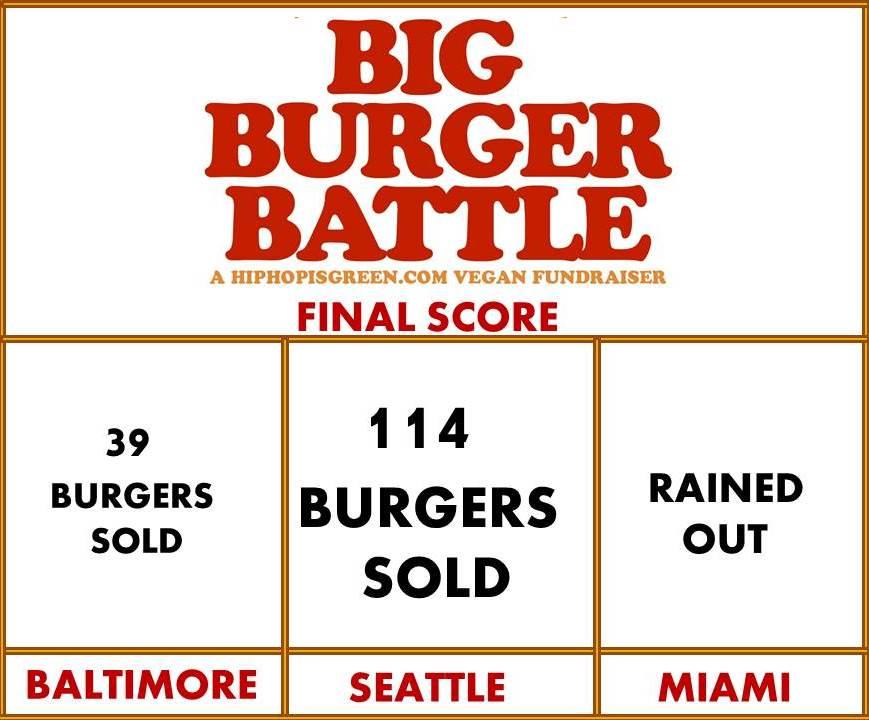 BBB Score Board